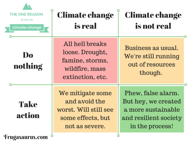 The one reason to act on climate change. The alternatives are simply too ghastly.